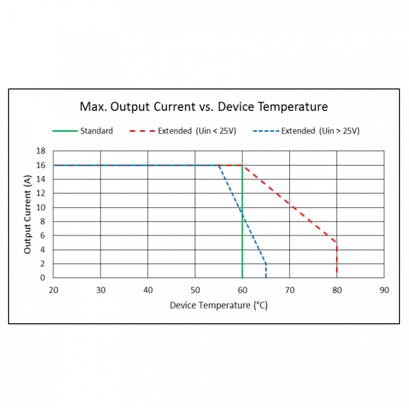 Pulsed 480W Temperature Controller Output Current VS. Device Temperature