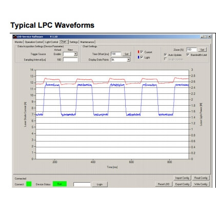 Pulsed 30 Amp Nanosecond Pulsed Laser Diode Driver Module Typical LPC Waveforms