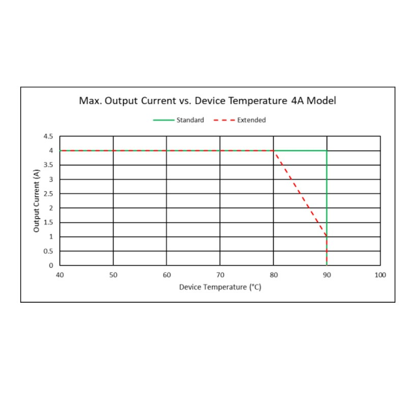 Dual TEC Controller Operating Temperature Output