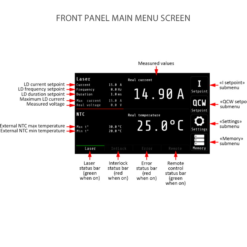 diode laser driver front panel menu screen