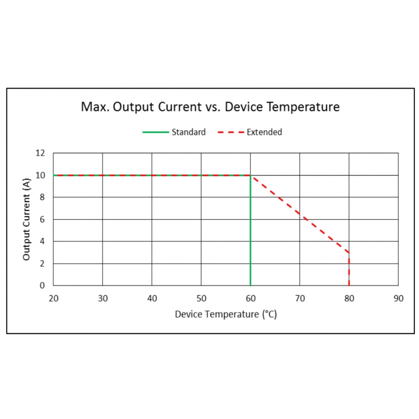 Pulse 220 Watt Dual Output TEC Controller output current vs. device temperature